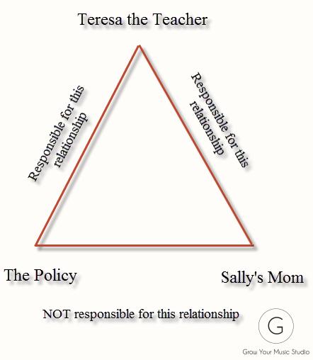 Relational Triangle